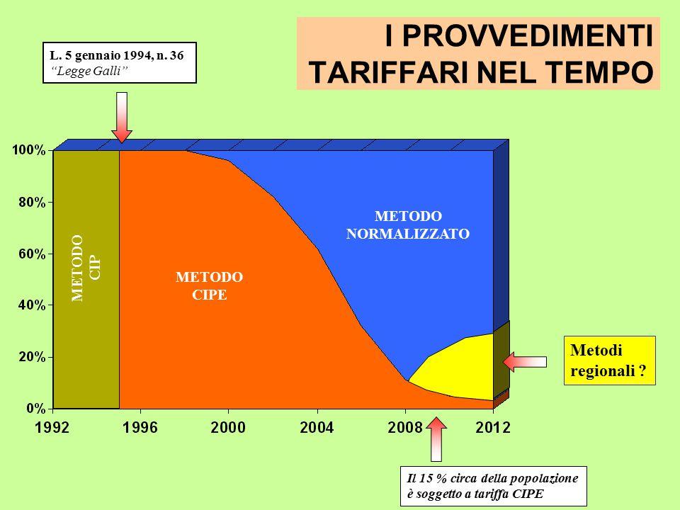 I PROVVEDIMENTI TARIFFARI NEL TEMPO METODO NORMALIZZATO METODO CIPE METODO CIP L.