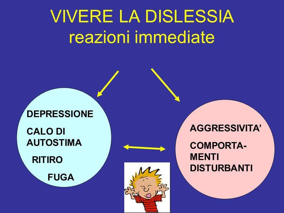 VIVERE LA DISLESSIA reazioni immediate DEPRESSIONE CALO DI AUTOSTIMA RITIRO FUGA AGGRESSIVITA' COMPORTA- MENTI DISTURBANTI