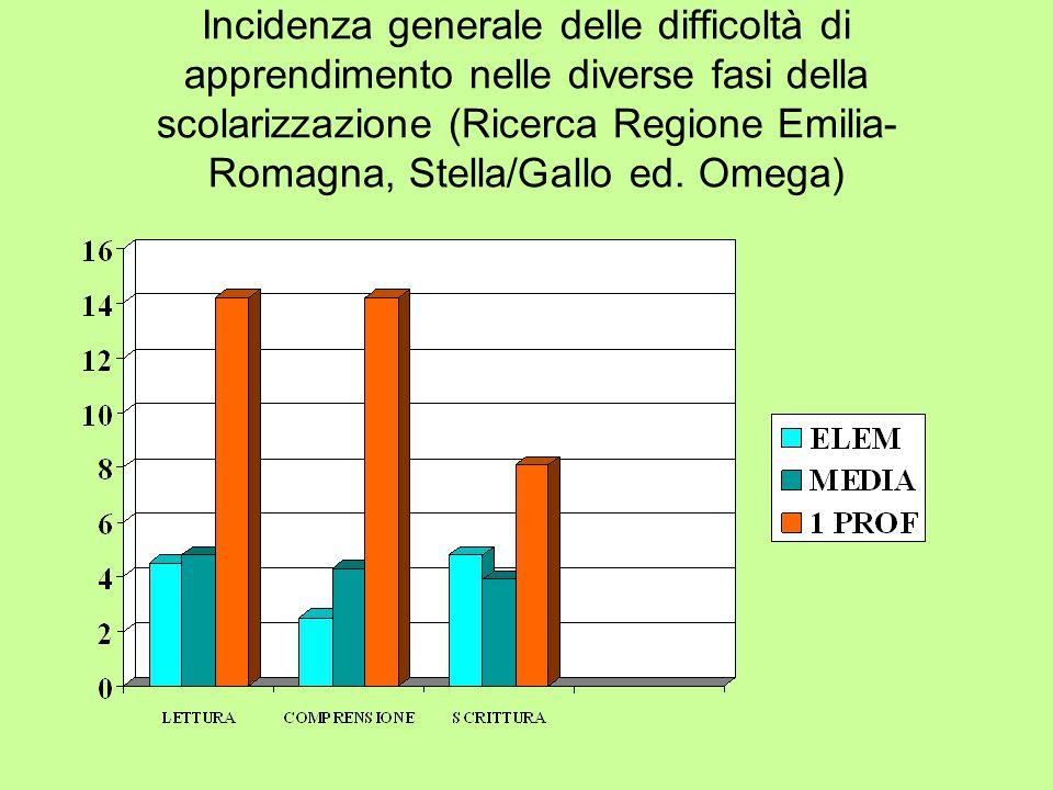 Incidenza generale delle difficoltà di apprendimento nelle diverse fasi della scolarizzazione (Ricerca Regione Emilia- Romagna, Stella/Gallo ed. Omega