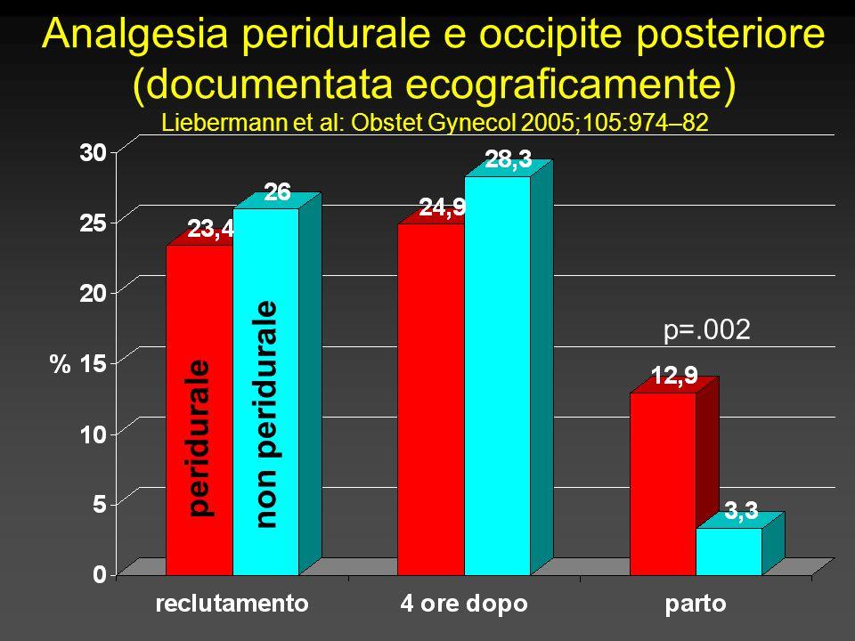 Analgesia peridurale e occipite posteriore (documentata ecograficamente) Liebermann et al: Obstet Gynecol 2005;105:974–82 p=.002 peridurale non peridurale