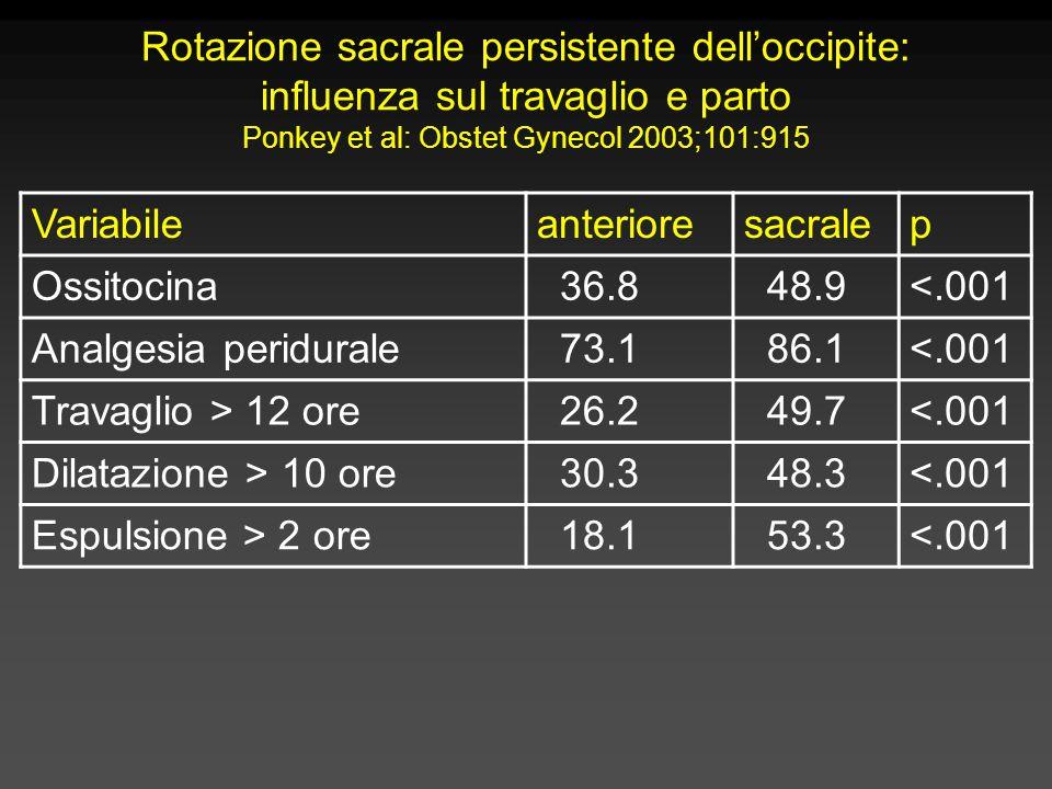 Rotazione sacrale persistente dell'occipite: influenza sul travaglio e parto Ponkey et al: Obstet Gynecol 2003;101:915 Variabileanterioresacralep Ossitocina 36.8 48.9<.001 Analgesia peridurale 73.1 86.1<.001 Travaglio > 12 ore 26.2 49.7<.001 Dilatazione > 10 ore 30.3 48.3<.001 Espulsione > 2 ore 18.1 53.3<.001