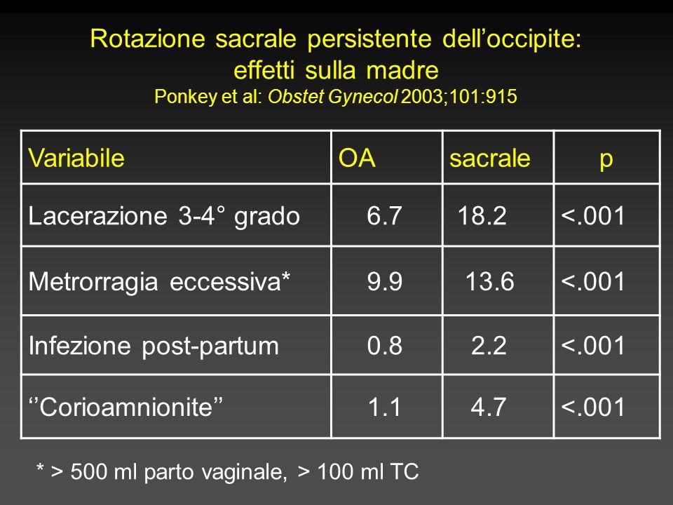 Rotazione sacrale persistente dell'occipite: effetti sulla madre Ponkey et al: Obstet Gynecol 2003;101:915 VariabileOAsacralep Lacerazione 3-4° grado