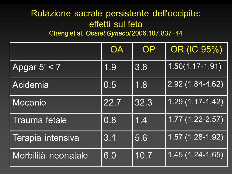 Rotazione sacrale persistente dell'occipite: effetti sul feto Cheng et al: Obstet Gynecol 2006;107:837–44 OAOPOR (IC 95%) Apgar 5' < 71.93.8 1.50(1.17-1.91) Acidemia0.51.8 2.92 (1.84-4.62) Meconio22.732.3 1.29 (1.17-1.42) Trauma fetale0.81.4 1.77 (1.22-2.57) Terapia intensiva3.15.6 1.57 (1.28-1.92) Morbilità neonatale6.010.7 1.45 (1.24-1.65)