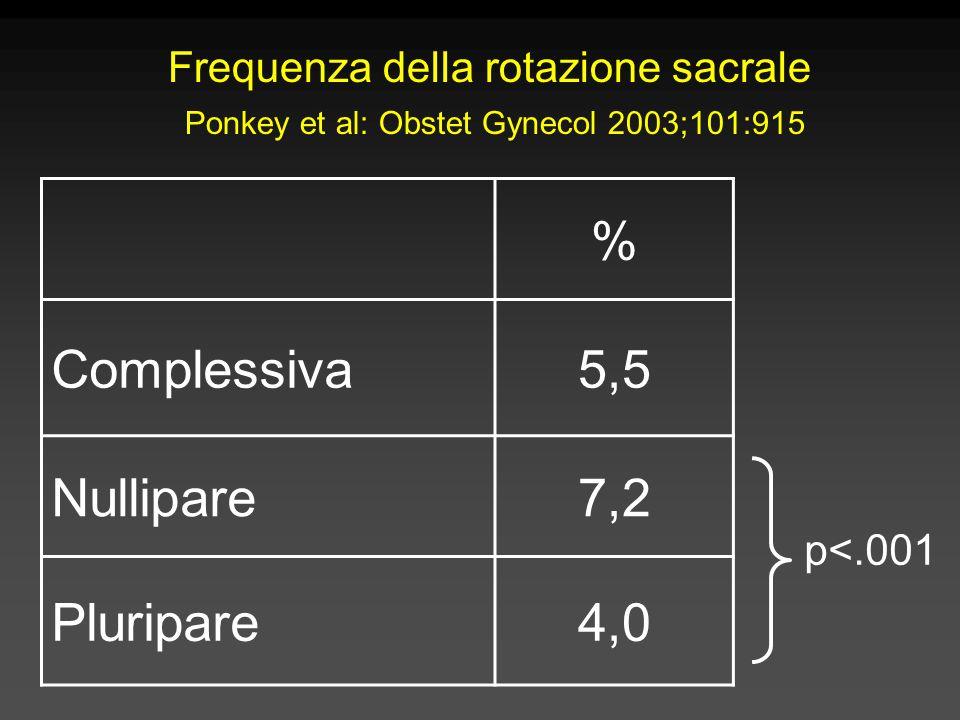 Frequenza della rotazione sacrale Ponkey et al: Obstet Gynecol 2003;101:915 % Complessiva5,5 Nullipare7,2 Pluripare4,0 p<.001