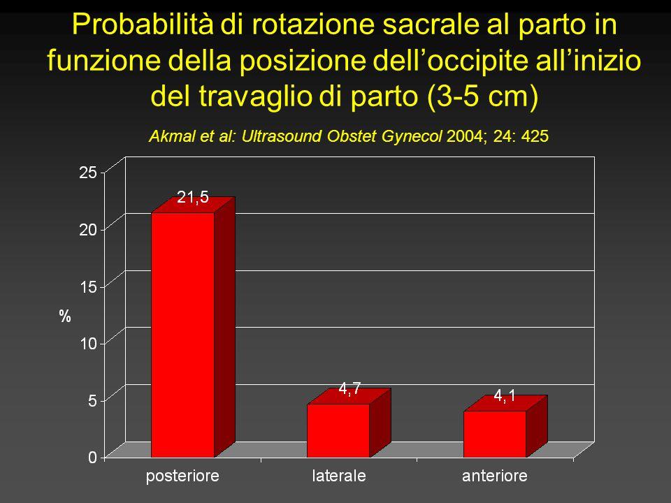 Probabilità di rotazione sacrale al parto in funzione della posizione dell'occipite all'inizio del travaglio di parto (3-5 cm) Akmal et al: Ultrasound