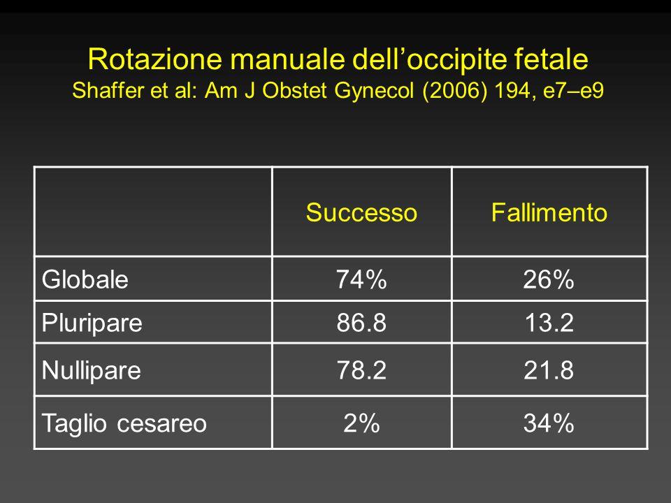 Rotazione manuale dell'occipite fetale Shaffer et al: Am J Obstet Gynecol (2006) 194, e7–e9 SuccessoFallimento Globale74%26% Pluripare86.813.2 Nullipare78.221.8 Taglio cesareo2%34%