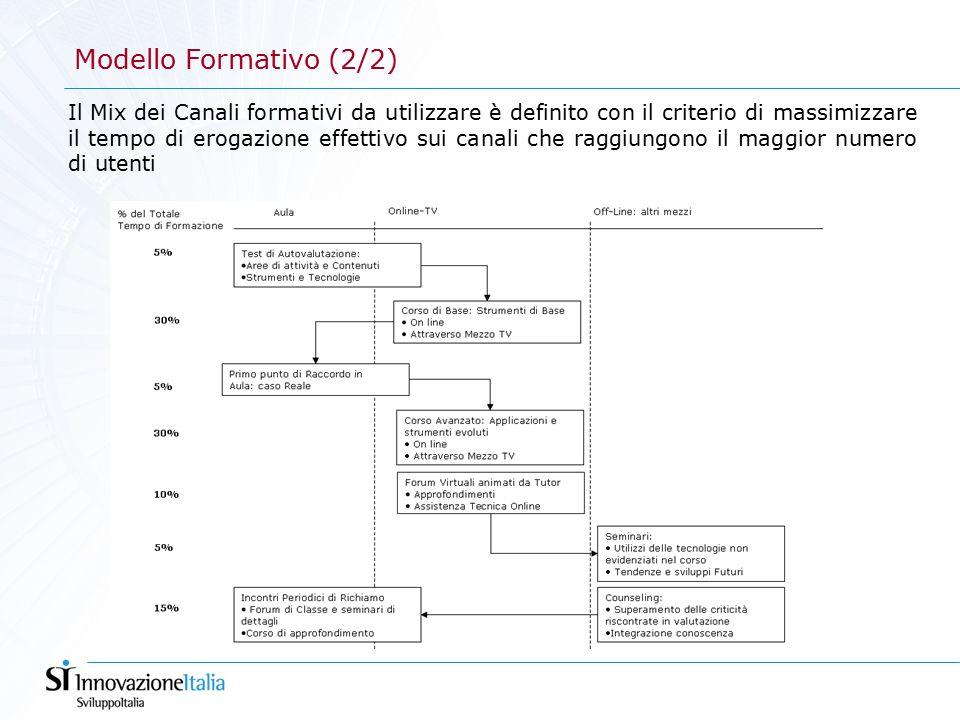 Modello Formativo (2/2) Il Mix dei Canali formativi da utilizzare è definito con il criterio di massimizzare il tempo di erogazione effettivo sui canali che raggiungono il maggior numero di utenti