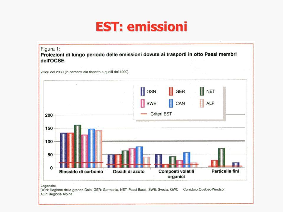 EST: emissioni