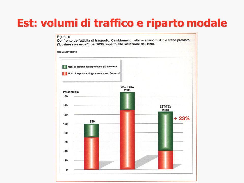 Est: volumi di traffico e riparto modale