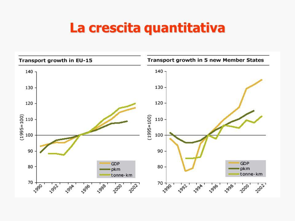 La crescita quantitativa