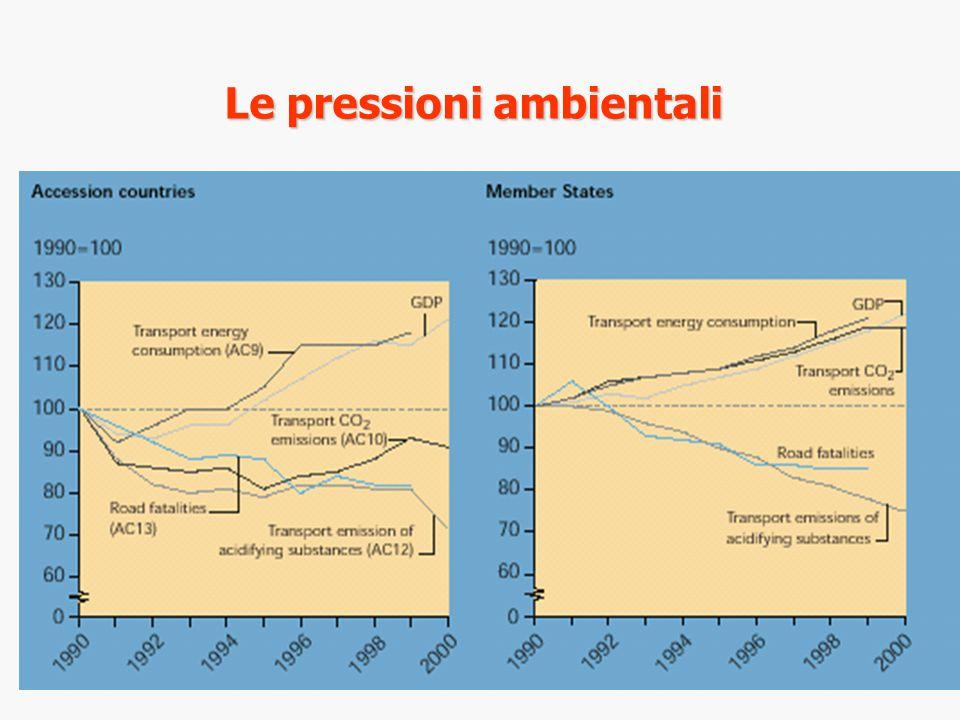 AOP II : misure per raggiungere i target di qualità dell'aria 2010 WG1: obiettivi ambientali, WG2: tecnologia dei veicoli, WG3: combustibili, WG4: manutenzione ed ispezione, WG5: misure non tecniche, WG6: strumenti fiscali, WG7: analisi convenienza.