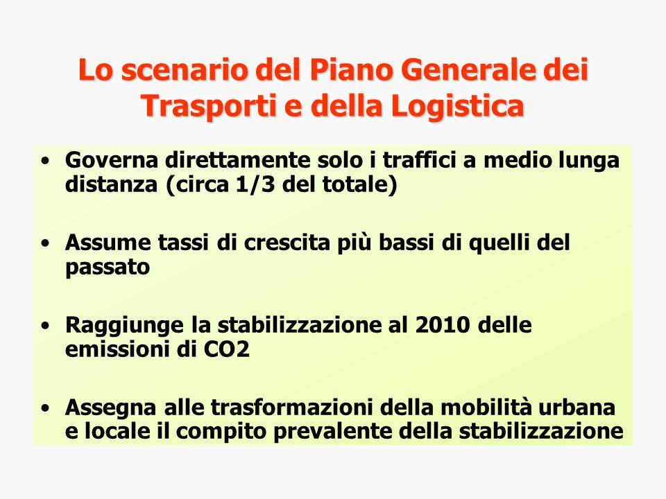 Lo scenario del Piano Generale dei Trasporti e della Logistica Governa direttamente solo i traffici a medio lunga distanza (circa 1/3 del totale) Assume tassi di crescita più bassi di quelli del passato Raggiunge la stabilizzazione al 2010 delle emissioni di CO2 Assegna alle trasformazioni della mobilità urbana e locale il compito prevalente della stabilizzazione