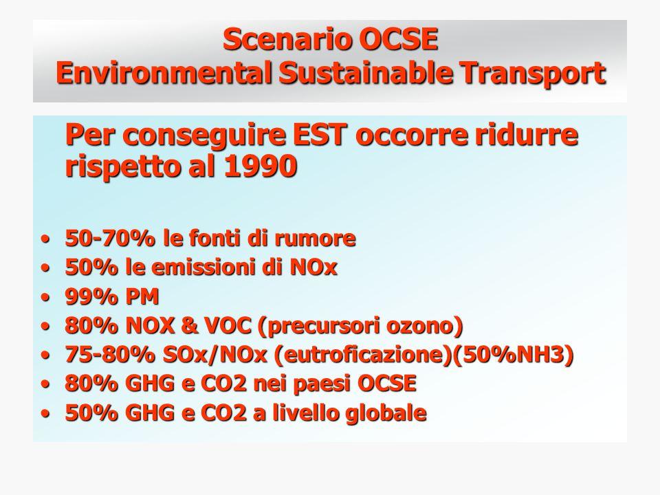 Scenario OCSE Environmental Sustainable Transport Per conseguire EST occorre ridurre rispetto al 1990 50-70% le fonti di rumore50-70% le fonti di rumore 50% le emissioni di NOx50% le emissioni di NOx 99% PM99% PM 80% NOX & VOC (precursori ozono)80% NOX & VOC (precursori ozono) 75-80% SOx/NOx (eutroficazione)(50%NH3)75-80% SOx/NOx (eutroficazione)(50%NH3) 80% GHG e CO2 nei paesi OCSE80% GHG e CO2 nei paesi OCSE 50% GHG e CO2 a livello globale50% GHG e CO2 a livello globale