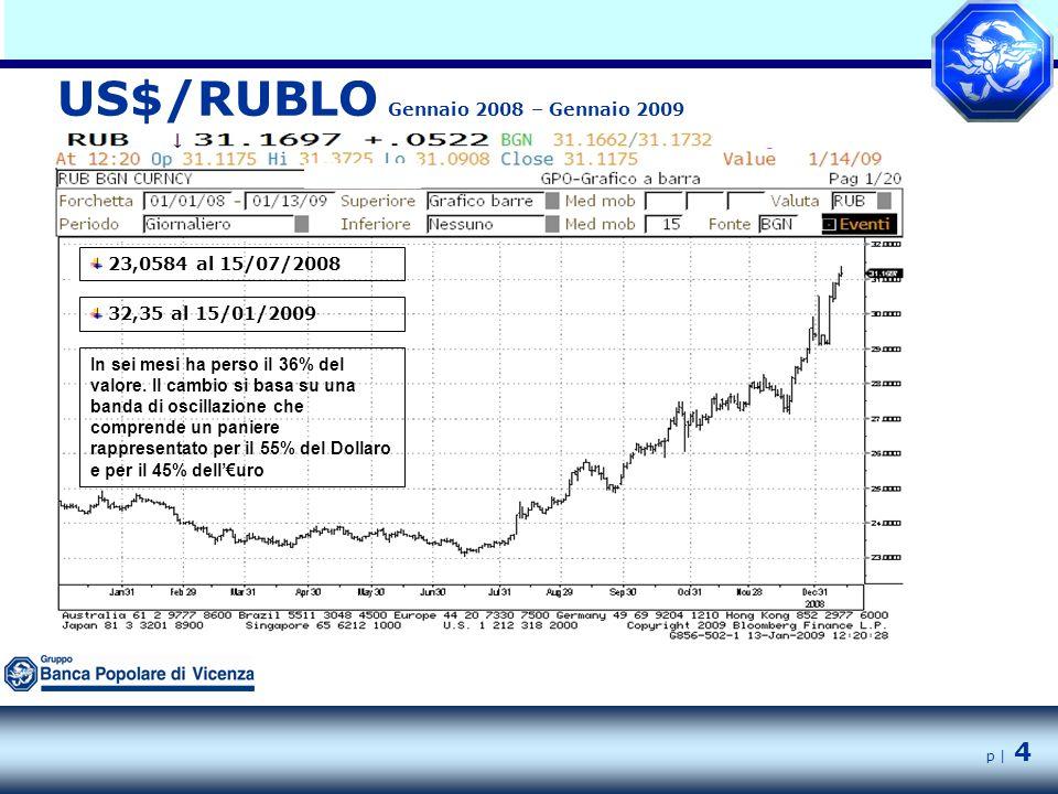 p | 4 US$/RUBLO Gennaio 2008 – Gennaio 2009 23,0584 al 15/07/2008 32,35 al 15/01/2009 In sei mesi ha perso il 36% del valore.