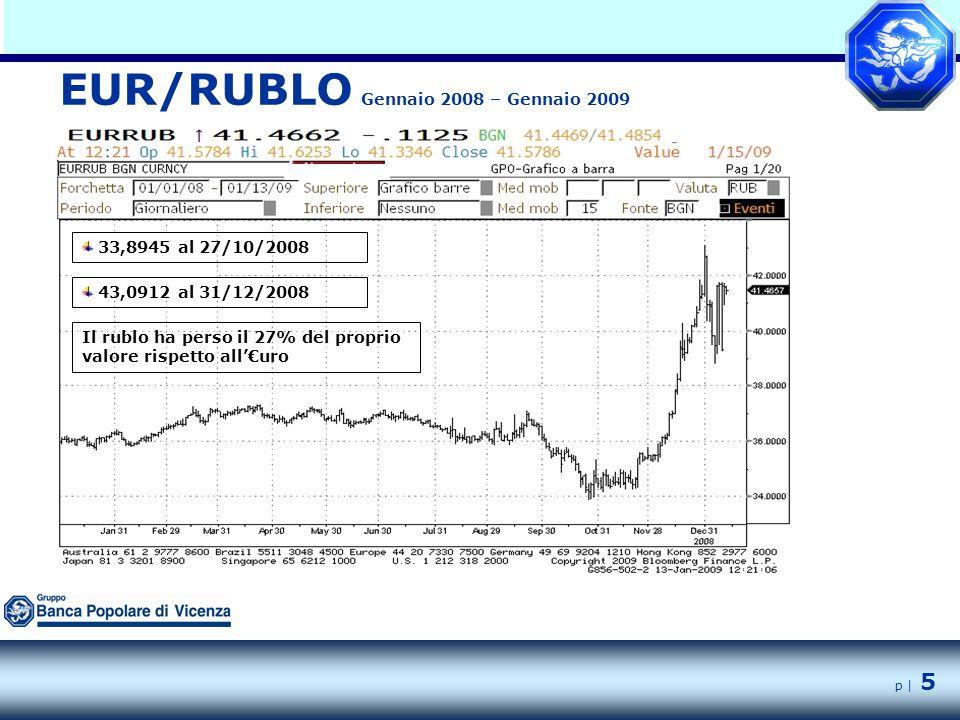 p | 5 EUR/RUBLO Gennaio 2008 – Gennaio 2009 33,8945 al 27/10/2008 43,0912 al 31/12/2008 Il rublo ha perso il 27% del proprio valore rispetto all'€uro