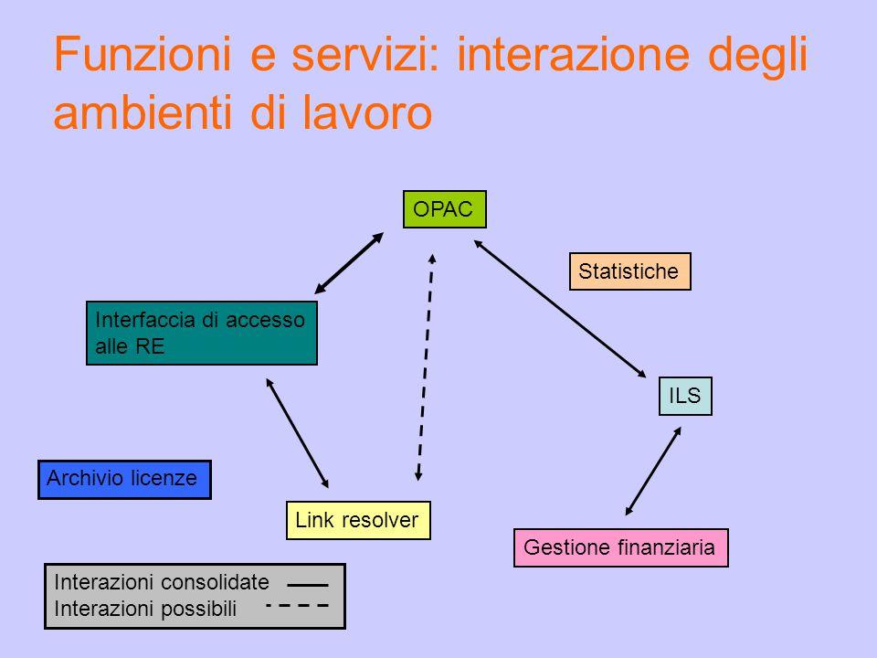 Interazioni consolidate Interazioni possibili Funzioni e servizi: interazione degli ambienti di lavoro OPAC Statistiche ILS Gestione finanziaria Link resolver Interfaccia di accesso alle RE Archivio licenze