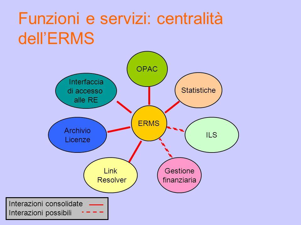 Funzioni e servizi: centralità dell'ERMS ERMS OPACStatisticheILS Gestione finanziaria Link Resolver Archivio Licenze Interfaccia di accesso alle RE Interazioni consolidate Interazioni possibili