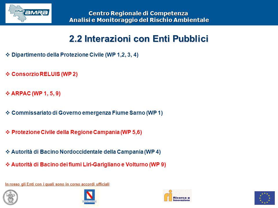 Centro Regionale di Competenza Analisi e Monitoraggio del Rischio Ambientale  Dipartimento della Protezione Civile (WP 1,2, 3, 4)  Consorzio RELUIS (WP 2)  ARPAC (WP 1, 5, 9)  Commissariato di Governo emergenza Fiume Sarno (WP 1)  Protezione Civile della Regione Campania (WP 5,6)  Autorità di Bacino Nordoccidentale della Campania (WP 4)  Autorità di Bacino dei fiumi Liri-Garigliano e Volturno (WP 9) In rosso gli Enti con i quali sono in corso accordi ufficiali 2.2 Interazioni con Enti Pubblici