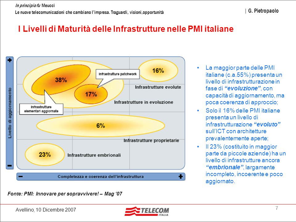 7 In principio fu Meucci Le nuove telecomunicazioni che cambiano l'impresa. Traguardi, visioni,opportunità | G. Pietropaolo Avellino, 10 Dicembre 2007