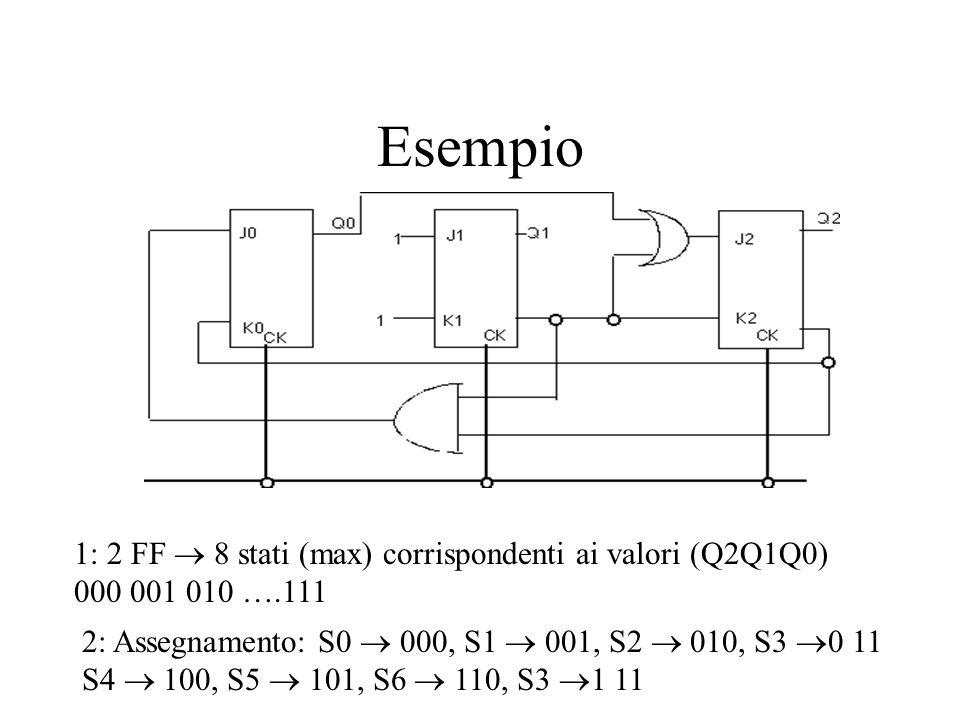 Esempio 1: 2 FF  8 stati (max) corrispondenti ai valori (Q2Q1Q0) 000 001 010 ….111 2: Assegnamento: S0  000, S1  001, S2  010, S3  0 11 S4  100,