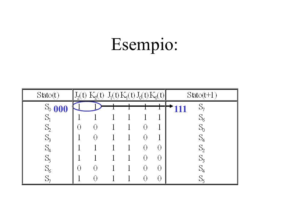 Esempio: 000111