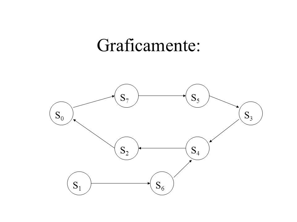 Graficamente: S 0 S 7 S 5 S 3 S 4 S 2 S 1 S 6