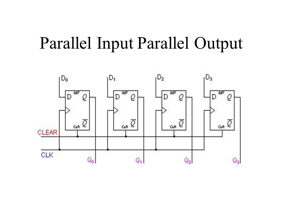 Parallel Input Parallel Output