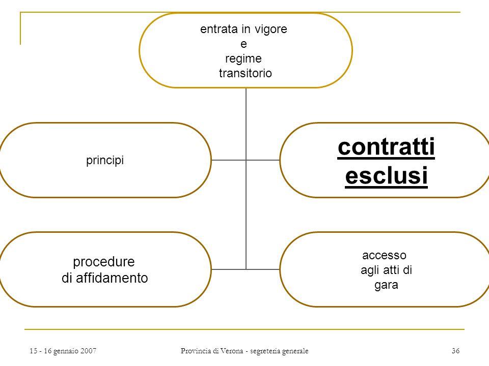 15 - 16 gennaio 2007 Provincia di Verona - segreteria generale 36 entrata in vigore e regime transitorio principi contratti esclusi procedure di affid