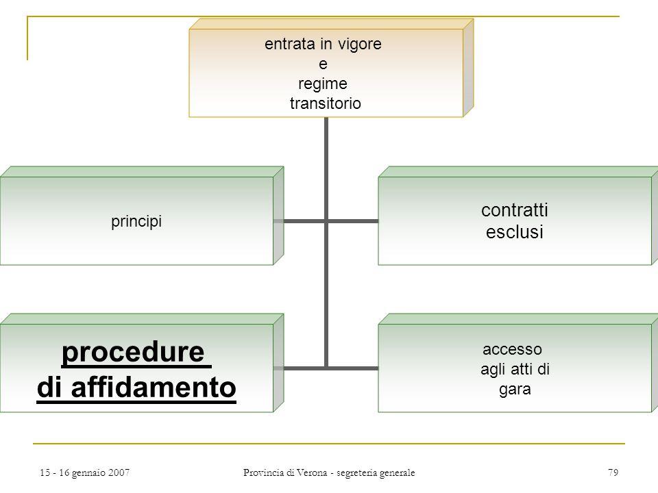 15 - 16 gennaio 2007 Provincia di Verona - segreteria generale 79 entrata in vigore e regime transitorio principi contratti esclusi procedure di affid