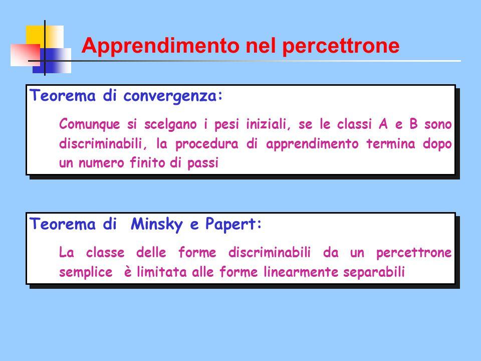 Teorema di convergenza: Comunque si scelgano i pesi iniziali, se le classi A e B sono discriminabili, la procedura di apprendimento termina dopo un nu