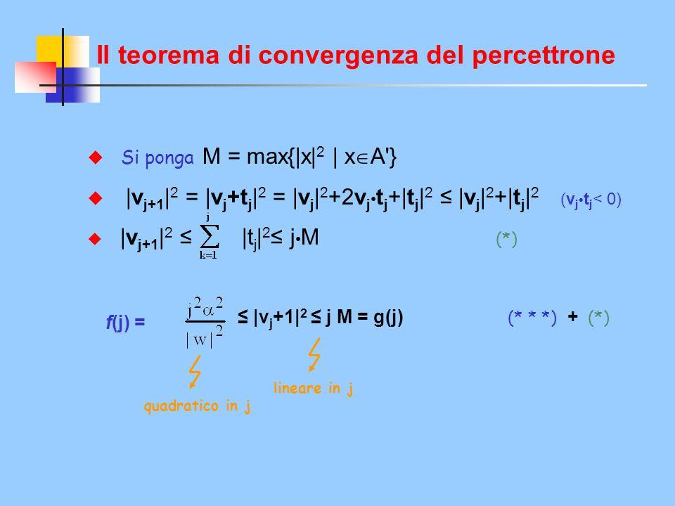 Il teorema di convergenza del percettrone  Si ponga M = max{|x| 2 | x  A'}  |v j+1 | 2 = |v j +t j | 2 = |v j | 2 +2v j t j +|t j | 2 ≤ |v j | 2 +|
