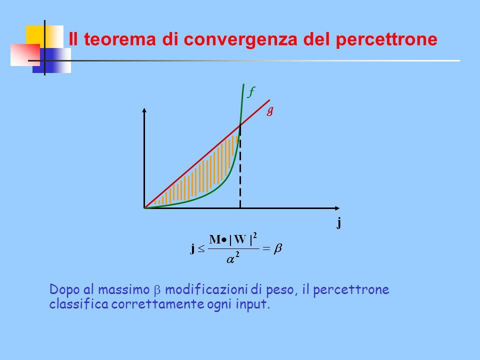 Il teorema di convergenza del percettrone f g j Dopo al massimo  modificazioni di peso, il percettrone classifica correttamente ogni input.