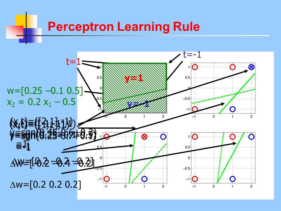 Perceptron Learning Rule t=1 t=-1 w=[0.25 –0.1 0.5] x 2 = 0.2 x 1 – 0.5 y=1y=-1 (x,t)=([-1,-1],1) y=sgn(0.25+0.1-0.5) =-1  w=[0.2 –0.2 –0.2] (x,t)=([