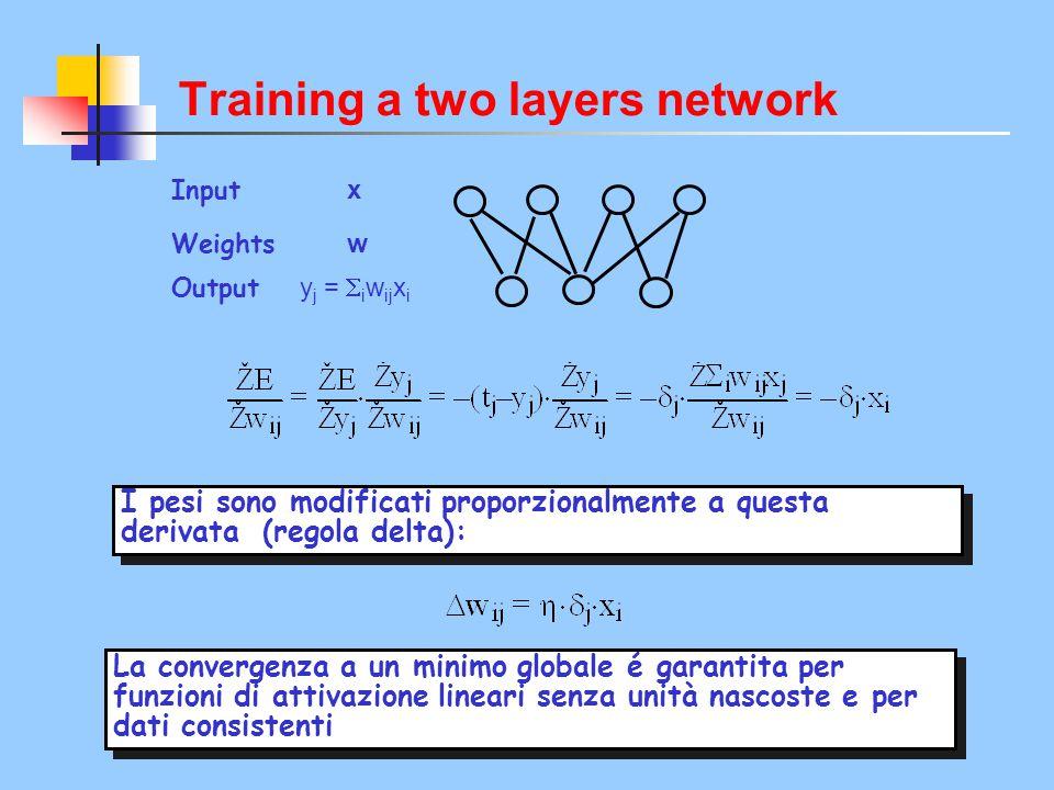 I pesi sono modificati proporzionalmente a questa derivata (regola delta): La convergenza a un minimo globale é garantita per funzioni di attivazione