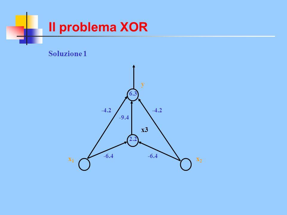 Soluzione 1 y x2x2 x1x1 x3 2.2 -6.4 -4.2 -9.4 -4.2 6.3 Il problema XOR