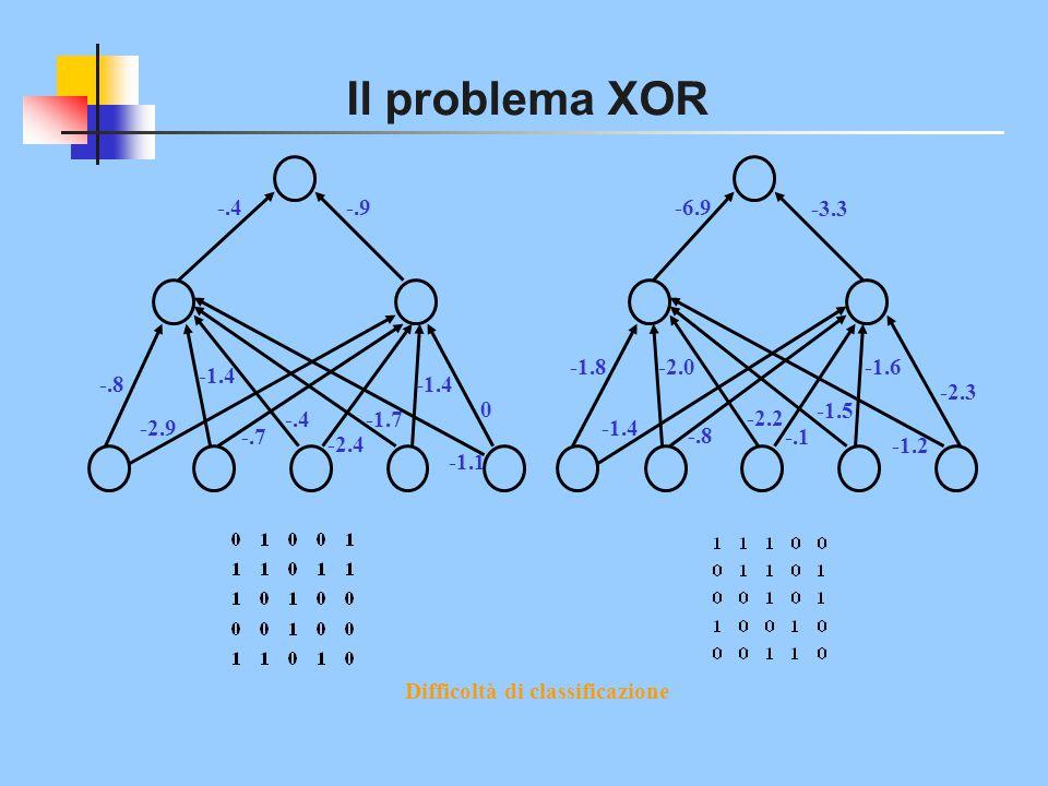 Il problema XOR -.8 -2.9 -1.4 -.7 -.4 -2.4 -1.7 -1.4 -1.1 0 -.9-.4-6.9 -3.3 -1.8 -1.4 -.8 -2.2 -.1 -1.5 -1.6 -1.2 -2.3 -2.0 Difficoltà di classificazi