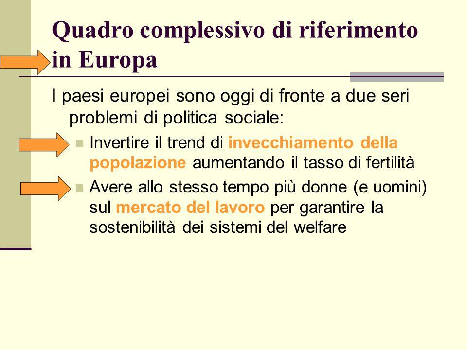 Analisi comparativa tra tasso di fertilità e lavoro femminile in Europa 1970-1975 2000-2005 Total Fertiliy Rate Female Employment Rate age 25- 54 Total Fertiliy Rate Female Employment Rate age 25- 54 Denmark1.9576.81.7678.9 Finland1.8270.41.7678.8 Iceland2.8180.81.9985.7 Sweden1.9263.41.7181.7 Belgium2.2545.81.6167.7 Germany2.0347.01.3472.0 Spain2.9024.81.2956.5 France2.4749.21.8971.8