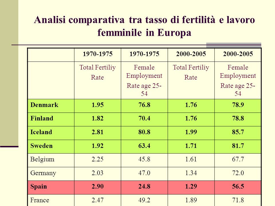 Analisi comparativa tra tasso di fertilità e lavoro femminile in Europa 1970-1975 2000-2005 Total Fertiliy Rate Female Employment Rate age 25- 54 Total Fertiliy Rate Female Employment Rate age 25- 54 UK2.4360.31.7174.1 Greece2.3940.11.2756.6 Ireland3.9322.11.9865.1 Italy2.4227.91.2954.9 Netherlands2.5722.61.7573.9 Portugal2.8345.91.4474.2 United States2.0047.82.0772.0