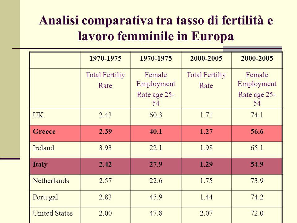 La famiglia italiana: caratteristiche e bisogni 8.