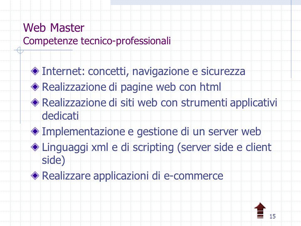 15 Web Master Competenze tecnico-professionali Internet: concetti, navigazione e sicurezza Realizzazione di pagine web con html Realizzazione di siti