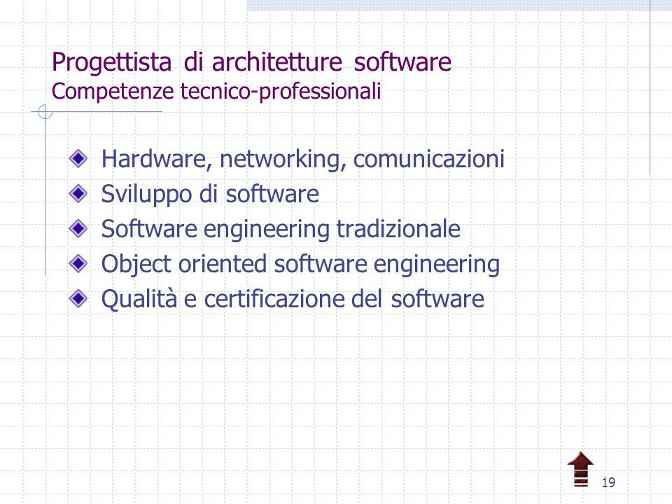 19 Progettista di architetture software Competenze tecnico-professionali Hardware, networking, comunicazioni Sviluppo di software Software engineering tradizionale Object oriented software engineering Qualità e certificazione del software