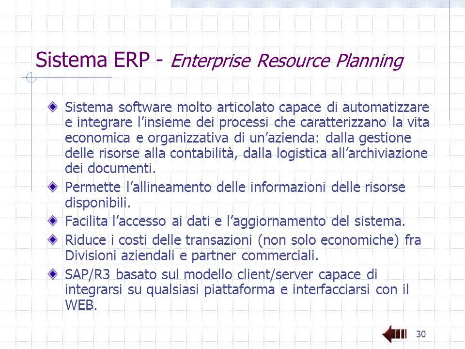 30 Sistema ERP - Enterprise Resource Planning Sistema software molto articolato capace di automatizzare e integrare l'insieme dei processi che caratterizzano la vita economica e organizzativa di un'azienda: dalla gestione delle risorse alla contabilità, dalla logistica all'archiviazione dei documenti.