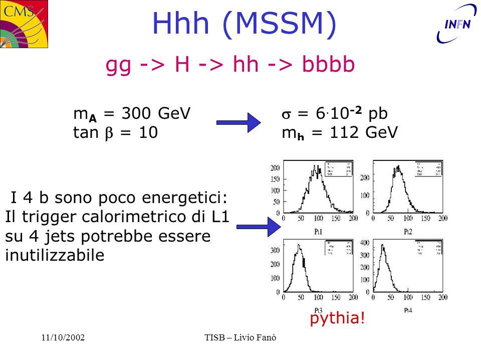 11/10/2002TISB – Livio Fanò Hhh (MSSM) gg -> H -> hh -> bbbb m A = 300 GeV tan  = 10  = 6.