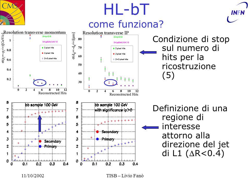 11/10/2002TISB – Livio Fanò Efficienza Hhh VS Rate QCD (HL) b-trigger b-tag: 2 Tracks with SIP2D>0.5,1,1.5,2,2.5 b-trig: 5 hits track reco 0.4 cone 2 GeV pxl line Pt cut 3 Tagged jets Et > 64 GeV OR 4 Tagged jets Et > 56 GeV OR Trigger Energetico 2 (+60% threshold) Efficienza Segnale 5% QCD rate ~ 1 KHz !