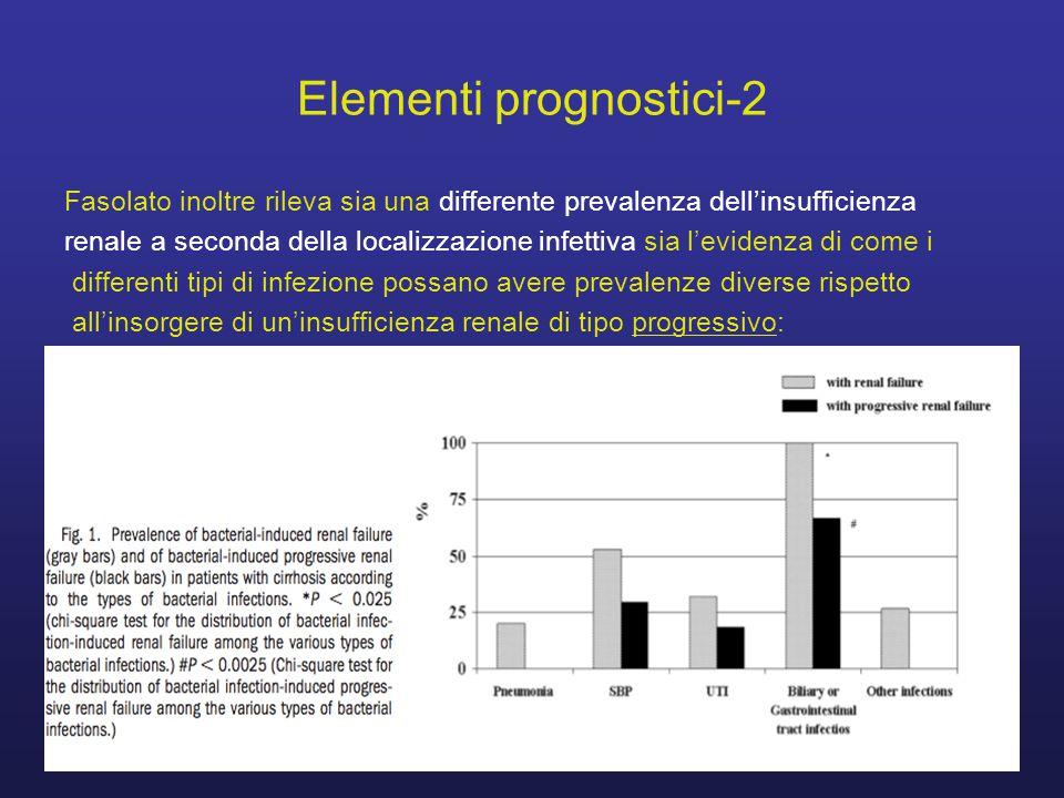 Elementi prognostici-2 Fasolato inoltre rileva sia una differente prevalenza dell'insufficienza renale a seconda della localizzazione infettiva sia l'evidenza di come i differenti tipi di infezione possano avere prevalenze diverse rispetto all'insorgere di un'insufficienza renale di tipo progressivo:
