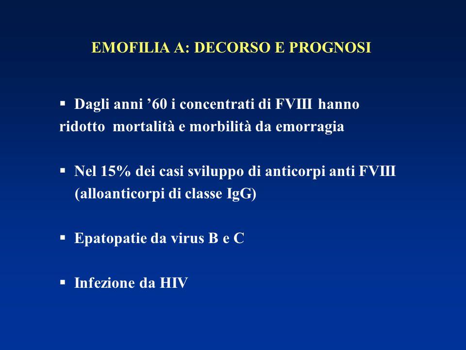 EMOFILIA A: DECORSO E PROGNOSI  Dagli anni '60 i concentrati di FVIII hanno ridotto mortalità e morbilità da emorragia  Nel 15% dei casi sviluppo di