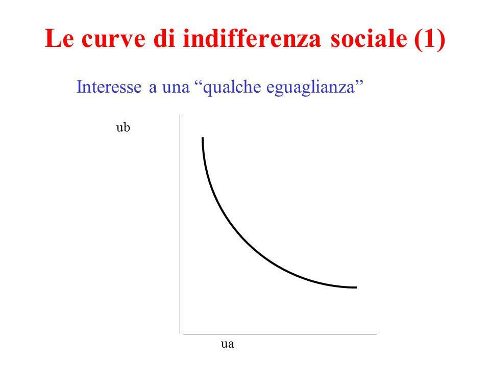 """Le curve di indifferenza sociale (1) ua ub Interesse a una """"qualche eguaglianza"""""""