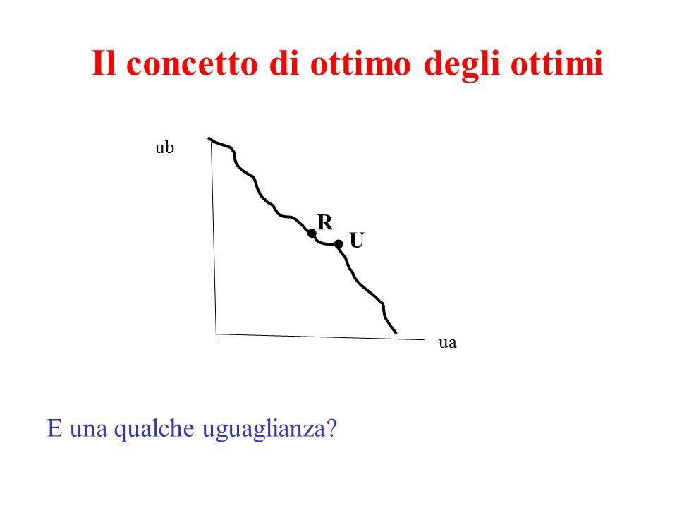 Il concetto di ottimo degli ottimi ub ua U R.. E una qualche uguaglianza?