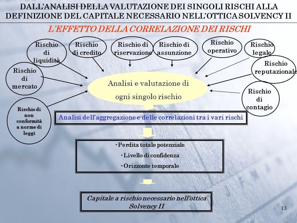 13 Analisi e valutazione di ogni singolo rischio Rischio di mercato Rischio di liquidità Rischio di credito Rischio di riservazione Rischio di assunzi