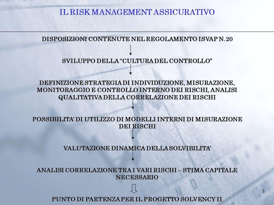 3 DISPOSIZIONI CONTENUTE NEL REGOLAMENTO ISVAP N.20 SVILUPPO DELLA CULTURA DEL CONTROLLO DEFINIZIONE STRATEGIA DI INDIVIDUZIONE, MISURAZIONE, MONITORAGGIO E CONTROLLO INTERNO DEI RISCHI, ANALISI QUALITATIVA DELLA CORRELAZIONE DEI RISCHI POSSIBILITA' DI UTILIZZO DI MODELLI INTERNI DI MISURAZIONE DEI RISCHI VALUTAZIONE DINAMICA DELLA SOLVIBILITA' ANALISI CORRELAZIONE TRA I VARI RISCHI – STIMA CAPITALE NECESSARIO PUNTO DI PARTENZA PER IL PROGETTO SOLVENCY II IL RISK MANAGEMENT ASSICURATIVO